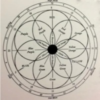 The Temperamental Rose scale of color circle 1.jpg
