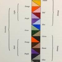The Temperamental Rose scale of colors 1.jpg